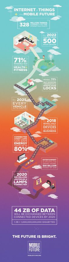 The Mobile Future and Internet Of Things - Infographic - Brainy Marketer