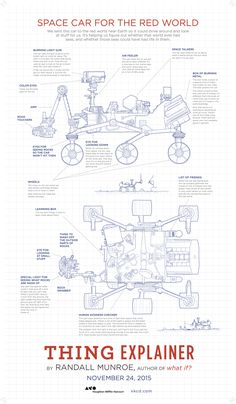 Thing Explainer by Randall Munroe - coming November 24, 2015! It isn't even summer yet and your holiday shopping is done.  #xkcd