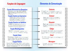 Mapa Mental: Funcoes da Linguagem