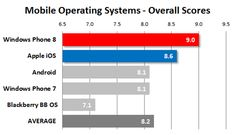 Mobile operating System scores