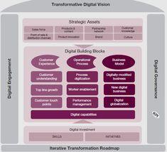 The Digital Transformation Framework Marketing Tactics, Inbound Marketing, Online Marketing, Cyber Physical System, Enterprise Architecture, Disruptive Technology, Change Management, Industrial Revolution, Digital Marketing Strategy