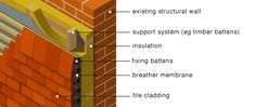 external insulated cladding systems - Google Search