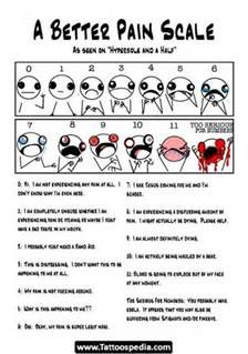 Tattoo Pain Chart - Bing Images