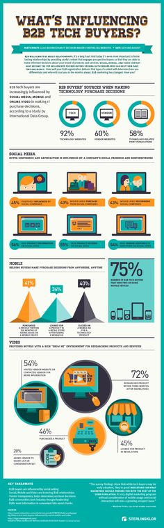 How Social, Mobile, and Video Content Is Influencing Buyers [Infographic]. This makes a good case for putting mobile in technology marketing. B2b Social Media Marketing, Marketing Technology, Marketing Automation, Marketing Communications, Influencer Marketing, Inbound Marketing, Business Marketing, Digital Marketing, Mobile Marketing