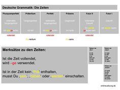 Deutsch Grammatik: verschiedene Zeiten in der Übersicht - mit Merksatz