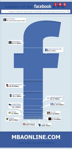 Facebook ipo #Infographic
