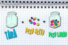 Come si calcolano il peso lordo, il peso netto e la tara? Una questione di peso: una spiegazione leggera e non pesante. Fonte e tutto il materiale: http://