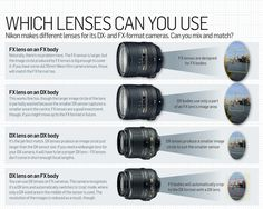 Full frame sensor size photography cheat sheet lenses you can use