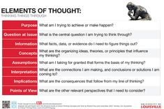 critical thinking poster - Google Search