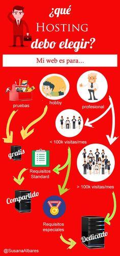 Qué hosting debo elegir #infografia