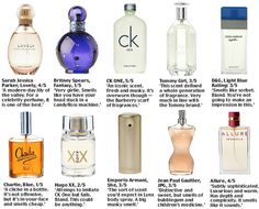 Perfumes on trial --Daily Mail article