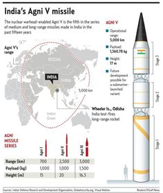 India Test Fires Nuclear-Capable Missile | Zero Hedge #ballistic #missile #india