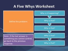 """A Guide to the Five Whys Technique - When confronted with a problem, have you ever stopped and asked """"why"""" five times? The Five Whys technique is a simple but powerful way to troubleshoot problems by exploring cause-and-effect relationships. 5 Whys, Customer Service Week, 6 Sigma, Cause And Effect Relationship, Problem Statement, Social Media Digital Marketing, Powerpoint Template Free, Work Tools, Graduate School"""