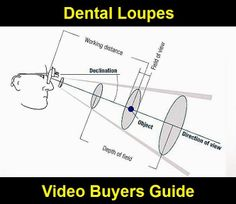 Video Buyers Guide: Dental Loupes | Odonto-TV