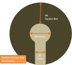 keyhole garden dimensions
