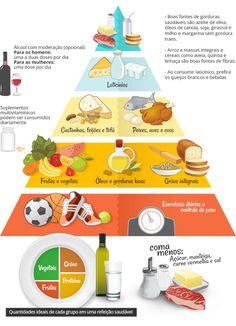 Infográfico da Pirâmide Saudável... Que Tal Aprender Algo Novo Hoje? Descubra Passo a Passo Como Definir o Corpo! Clique Aqui ~> http://www.SegredoDefinicaoMuscular.com #AlimentacaoSaudavel