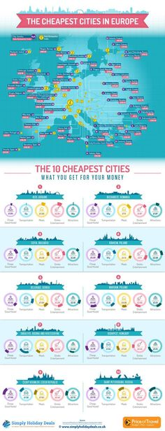 Cheap cities in Europe #budget #travel