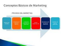 Resultado de imagen de marketing principios fundamentales