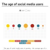 The age of social media users