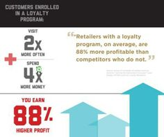 Why Should I Invest in a Customer Loyalty Program?