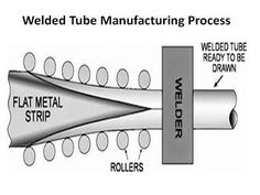 SMO 254 Welded Tube Suppliers Manufacturer Stockist Stainless Steel Pipe, Metals, Tube