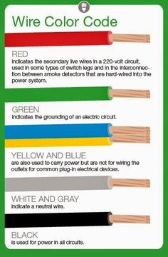 Electrical Engineering World: Meaning of Electrical Wire Color Codes . Electrical Engineering World: Meaning of Electrical Wire Color Wiring Color Home Electrical Wiring, Electrical Projects, Electrical Engineering, Home Wiring, Electrical Cable, Electrical Symbols, Electrical Installation, Electronic Engineering, Electrical Outlets