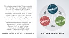 #StarveUps is the only startup #scalerator for every stage, every industry, every market, but only for founders and their disruptive startups.   Our model statistically changes the game for those founders and their likelihood for success via the end-to-end full lifecycle approach of proven peer mentoring for founders.  Our 115+ membership companies are 6x more likely to stay in business, 5x more likely to raise funding, and nearly 3.5x more likely to exit, than national startup averages.