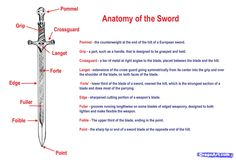 Anatomy of the Sword