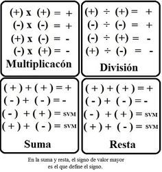 Algebra Basica, Math Formula Chart, Algebra Formulas, Learning Websites For Kids, Statistics Math, Math Charts, Maths Solutions, Go Math, Math Notes
