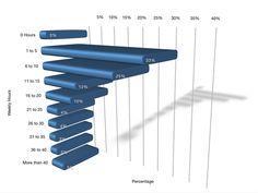 respondents time spent on social media