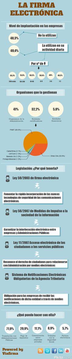 La Firma Electrónica en España #infografia