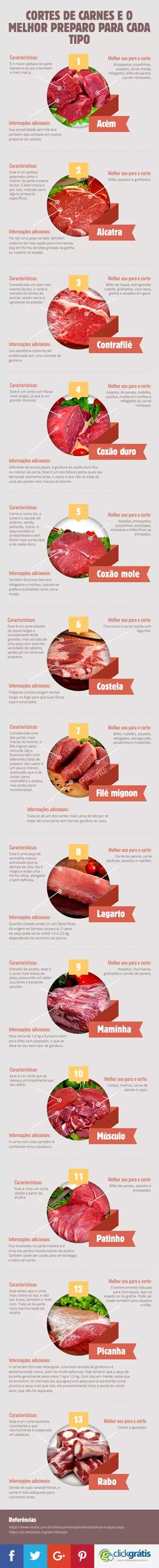 Get to know the pieces of meat infographic and the best preparation for each type Meat is animal fle Cooking Time, Cooking Recipes, Healthy Recipes, Tapas, Menu Dieta, Food Hacks, Food Inspiration, Love Food, Just In Case