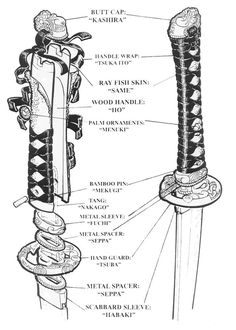 This is a nice visual glossary of all the fittings that a blade go into when creating a katana. I have studied kenjutsu and used katana's for a number of years and never knew the proper names for all these parts. Katana Swords, Samurai Swords, Knives And Swords, Samurai Armor Diy, Samurai Warrior, Japanese Sword, Japanese Art, Japanese Culture, Arte Ninja