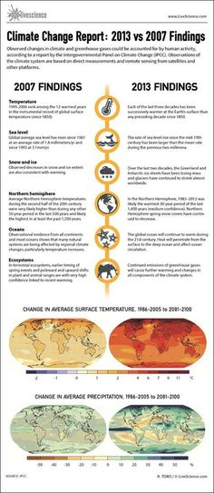 """Climate Change : Then and Now"" An info-graphic based on a report by the IPCC"