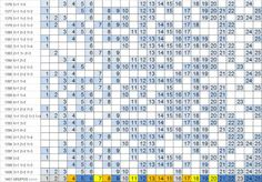 LOTOFÁCIL - PALPITES, ESTATÍSTICAS E RESULTADOS: Lotofácil 1401 :Estatísticas…