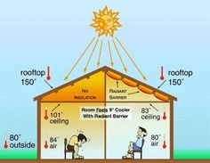 Picture of DIY Attic Radiant Barrier for HOT days. For protection from very hot days and very COLD days use reflective surface on both sides of the radiant barrier. foil from Costco or Smart and Final. Attic Playroom, Attic Loft, Attic Stairs, Attic Rooms, Attic Office, Garage Attic, Attic Library, Garage Doors, Apartment Entrance
