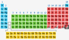 atomic number 118 atomic weight 294 melting point unknown boiling point unknown density unknown phase at room temperature expected to be a gas element