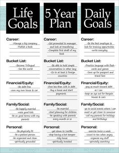 Organize and Design your Life Goals + 5-Year Plan | Goal Setting