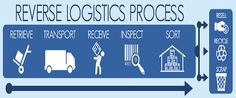 Reverse logistics-flowchart