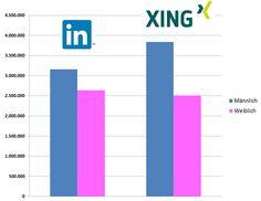 Geschlechterverteilung auf #XING und #LinkedIn Sommer 2014, Deutschland