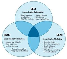 SEO y Social Media o cómo incrementar el tráfico hacia tu web