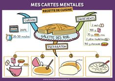 Galette des rois en carte mentale-recette Food And Drink, Sweet Pancake Recipe, Cooking Recipes, Mental Map, King Cakes, Organization, Cards, Food