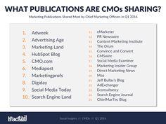 Think Like a CMO   The Creative Group