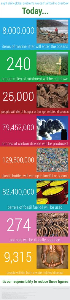 Eight simple facts about people and the environment that we cant afford to overlook.  Marine litter, rainforest destruction, deaths from water rela