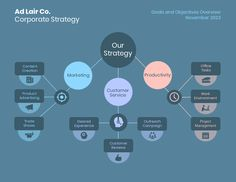Make a strategy that works for your company by editing this simple Business Strategy Mind Map Template. Plan how your business will function and edit the color scheme, text, font, and chart. Shop for more business mind map templates on Venngage. Marketing Strategy Template, Strategy Map, Corporate Strategy, Strategy Business, What Is An Infographic, Infographic Examples, Infographics, Drawing Photoshop, Mind Map Maker