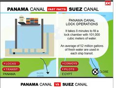 Container shipping lines are shifting more of their all-water services from Asia to the U.S. East Coast to the Suez Canal route, instead of sailing through the Panama Canal, to take advantage of lower slot costs they can realize on the big post-Panamax ships they are cascading onto the route from the Asia-Europe trade.