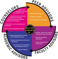 Possible bulletin board/graphic to explain the differences.  Academic Advising — Central Piedmont Community College