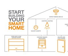 Absolutes' Smart Home Automation