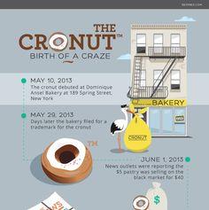 The Birth of the Cronut Craze - Shari's Berries