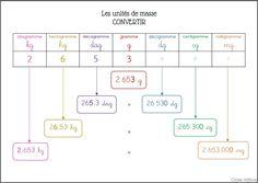 Convertir les unités de mesure - leçon Teaching Math, Maths, Computer Keyboard, Science, Culture, Units Of Measurement, Mental Map, Teaching